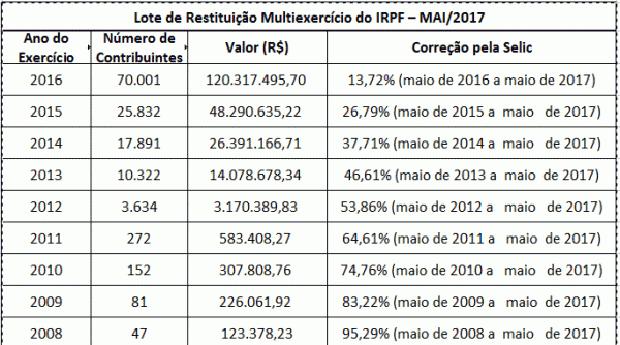 Confira tabela da restituição residual (Foto: Agência Brasil)