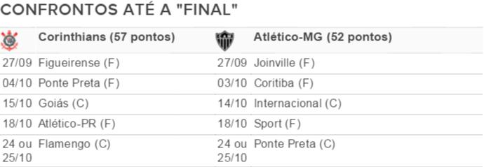 Tabela de jogos Corinthians x Atlético-MG (Foto: GloboEsporte.com)