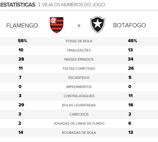 Arte Estatísticas Flamengo x Botafogo (Foto: Editoria de Arte / Globoesporte.com)