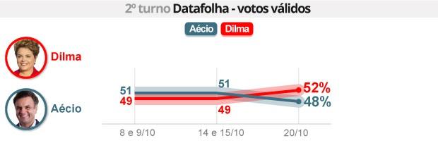 Datafolha: Dilma tem 52%, e Aécio, 48% (Datafolha: Dilma tem 52%, e Aécio, 48% (Datafolha: Dilma tem 52%, e Aécio, 48% (Editoria de arte/G1)))