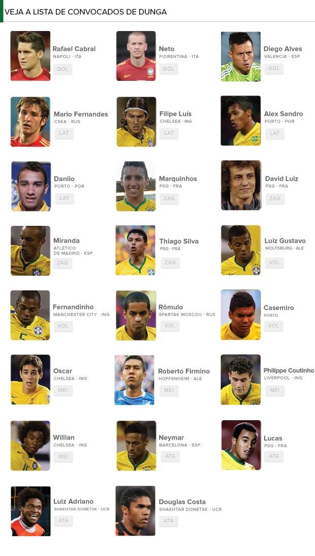 Info - Lista de convocados dunga (Foto: Editoria de Arte)