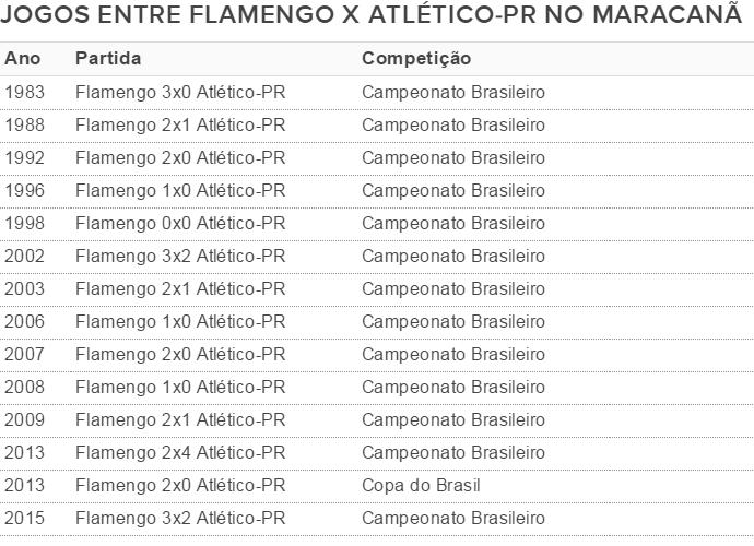Flamengo Atlético-PR histórico Maracanã (Foto: GloboEsporte.com)