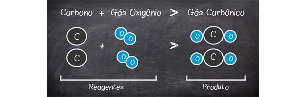 REAÇÃO QUÍMICA CO2 (Foto: telecurso)