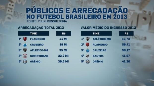 Lista mostra as maiores arrecadações em 2013 (Foto: Reprodução SporTV)