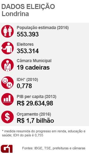 Dados Eleição 2016 em Londrina (Foto: Arte G1)
