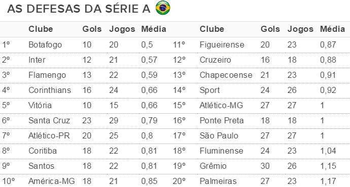 tabela, defesas, série a, campeonato brasileiro, inter (Foto: reprodução)