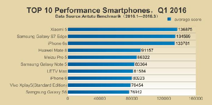 Chinês Xiaomi Mi 5 é o smartphone mais poderoso do mundo (Foto: Divulgação/Antutu)