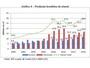 Produção de etanol cresce 4% em 2014 e bate recorde, diz EPE