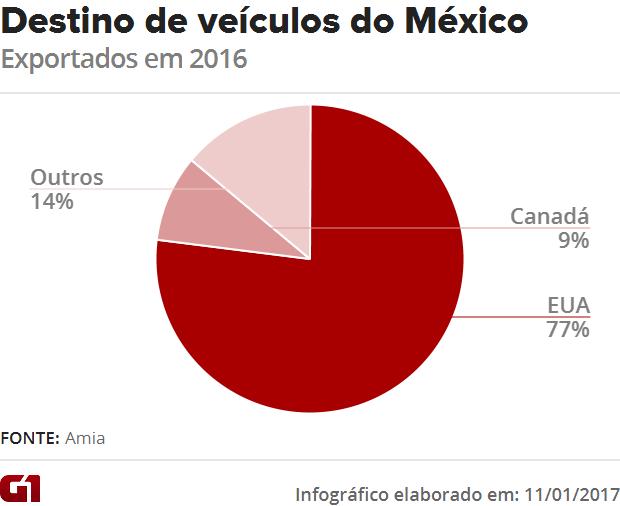 EUA são maior cliente da indústria automotiva do México (Foto: G1)