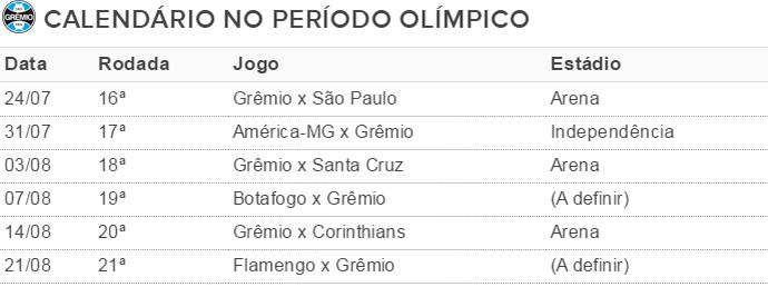 Tabela Grêmio Walace Olimíadas (Foto: Reprodução)