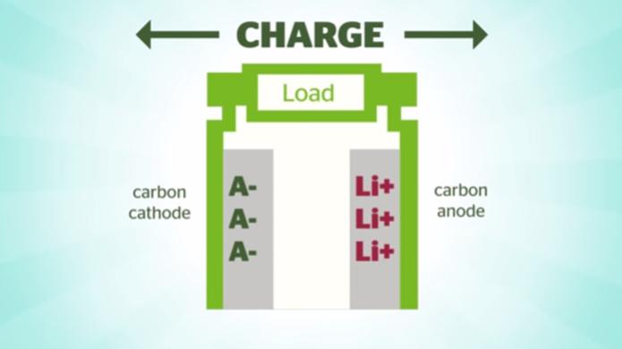 Bateria usa materiais de carbono para reduzir custo e ampliar capacidade (foto: Reprodução/Youtube) (Foto: Bateria usa materiais de carbono para reduzir custo e ampliar capacidade (foto: Reprodução/Youtube))