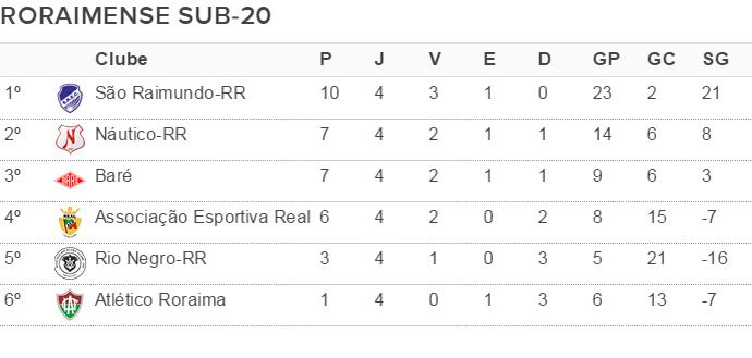 Tabela de classificação do Roraimense de Futebol Sub-20 2016 após a sexta rodada (Foto: arte)