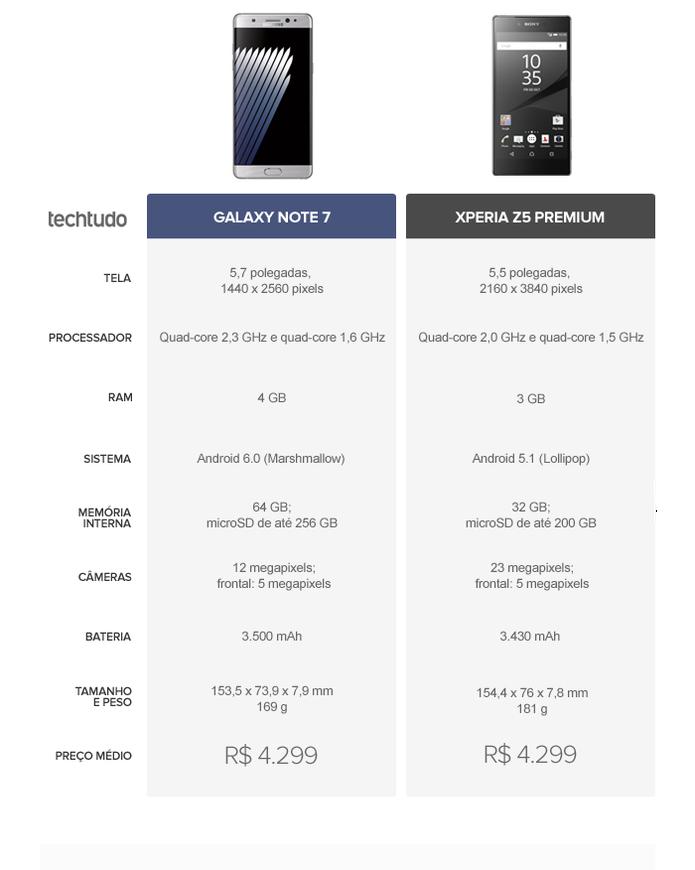 Tabela comparativa entre Galaxy Note 7 ou Xperia Z5 Premium (Foto: Arte/TechTudo)