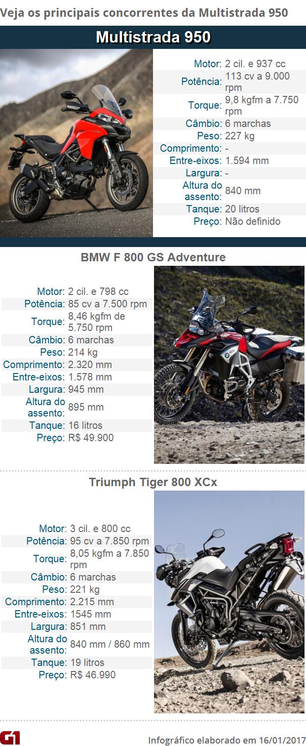 Concorrentes Ducati Multistrada 950 (Foto: G1)