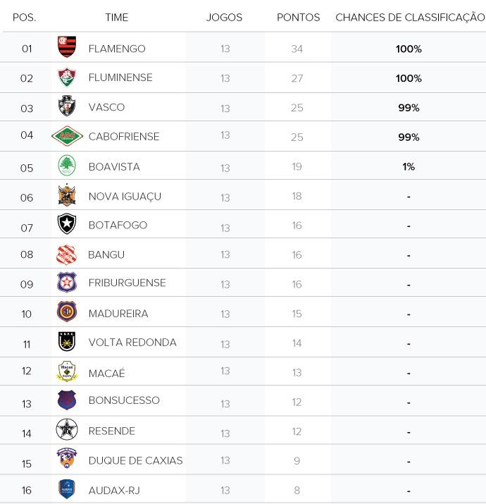 info tabela Chances Carioca (Foto: Arte / Globoesporte.com)
