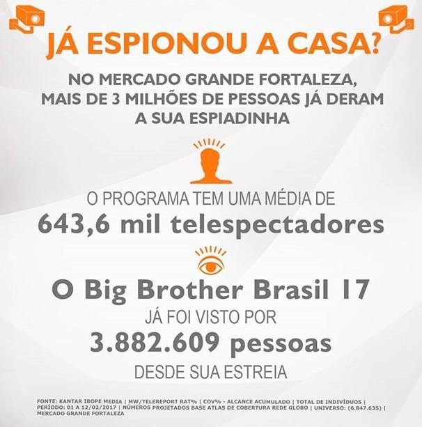 Números demonstram sucesso no BBB17 entre o público cearense. (Foto: Divulgação)