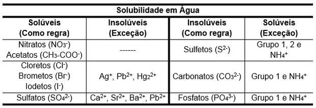 Tabela de solubilidade em água (Foto: Colégio Qi)