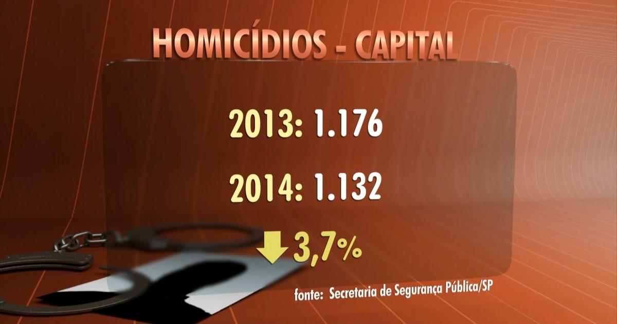 Roubos e latrocínios sobem na cidade de SP em 2014, diz secretaria