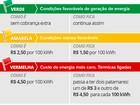 Brasileiros pagaram R$ 14,7 bilhões de bandeira tarifária em 2015