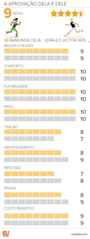 EuAtleta Testamos OLYMPIKUS RIO 4_Grafico (Foto: Eu Atleta | Arte Info)