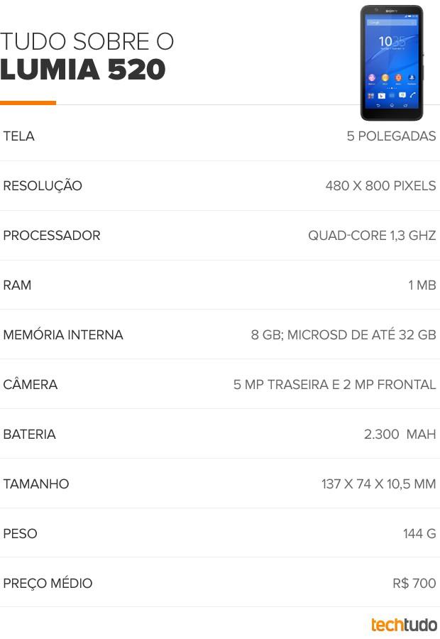 Tudo sobre do Xperia E4 (Foto: Arte/TechTudo)