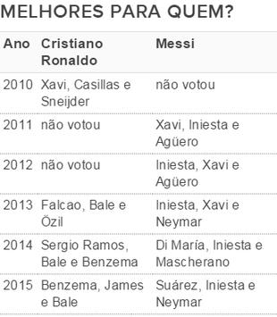 Votos Cristiano Ronaldo Messi Bola de Ouro (Foto: GloboEsporte.com)