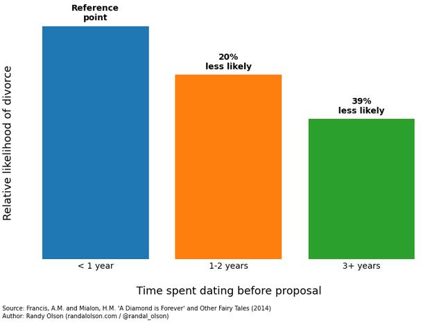 Quanto tempo a pessoa namorou antes de casar: quanto mais, melhor (Foto: Randal Olson)