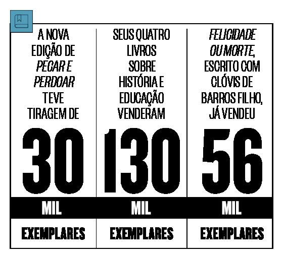 A nova edição de 'Pecar e perdoar' teve tiragem de 30 mil exemplares. Seus quatro livros sobre história e educação venderam 130 mil exemplares. 'Felicidade ou morte', escrito com Clóvis de Barros Filho, já vendeu 56 mil exemplares (Foto: Divulgação)