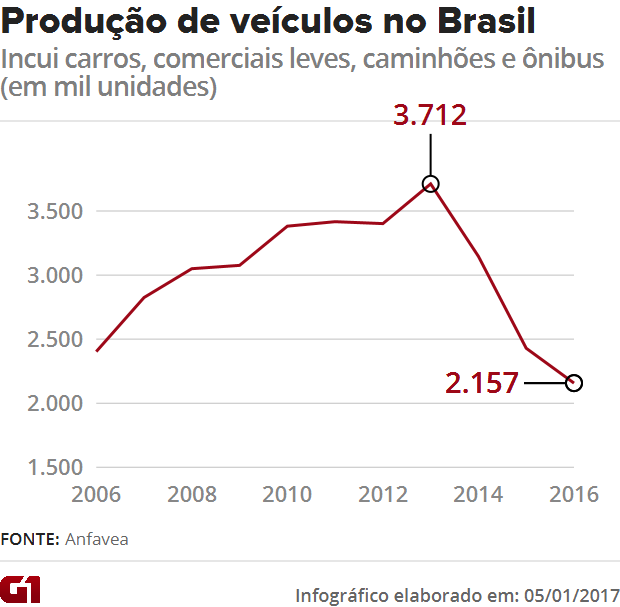 Produção de veículos no Brasil - Anfavea (Foto: Arte/G1)