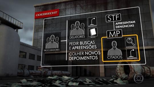 Lista com políticos envolvidos na Lava Jato aumenta tensão no Congresso