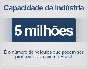 Indústria automotiva brasileira tem capacidade para produzir 5 milhões de veículos ao ano (Foto: G1)