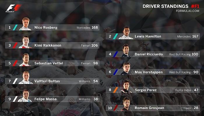 Classificação F1 após GP da Inglaterra
