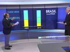 ONU mostra empobrecimento de países latino-americanos