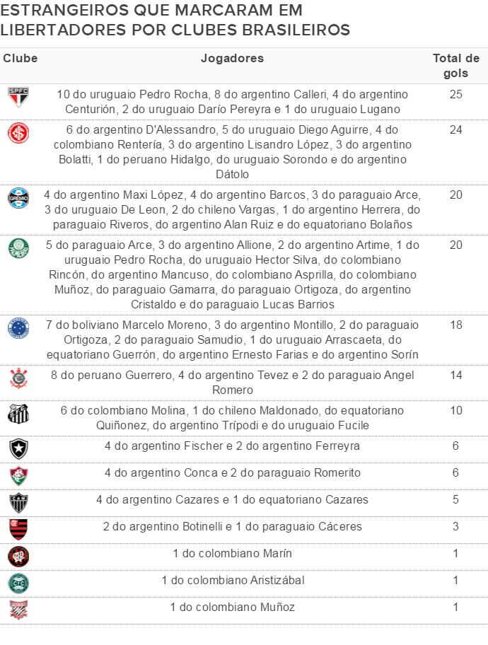 Estrangeiros que marcaram por equipes brasileiras na Libertadores