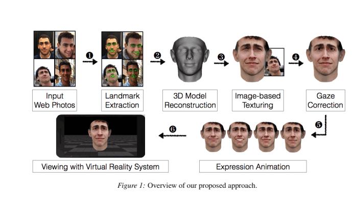 Replicas em 3D são capazes de burlar sistemas de proteção biométricos (Foto: Reprodução/UNC)
