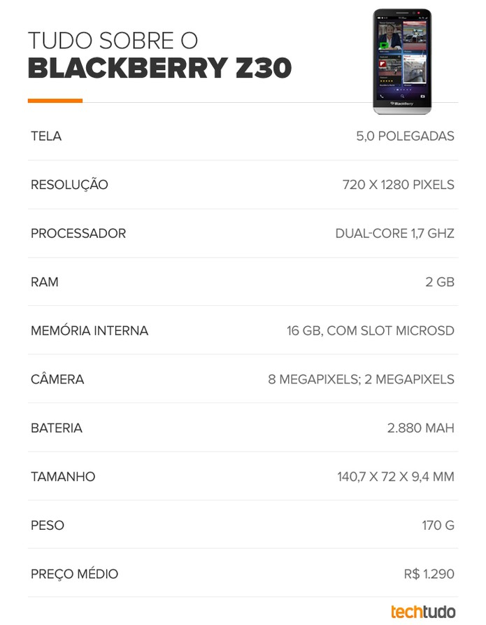Tabela de especificações técnicas do BlackBerry Z30 (Foto: Arte/TechTudo)