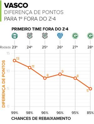 Info - Diferença de pontos para o primeiro fora do Z4 - Corrigido (Foto: globoesporte.com)