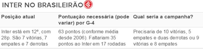 Tabela Inter no Brasileiro  (Foto: Reprodução)