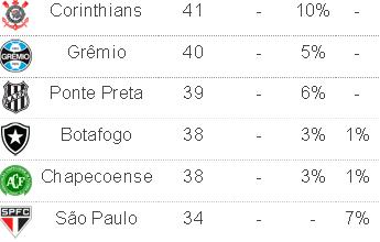 Chances de o Palmeiras conquistar o Campeonato Brasileiro chegam a 49%