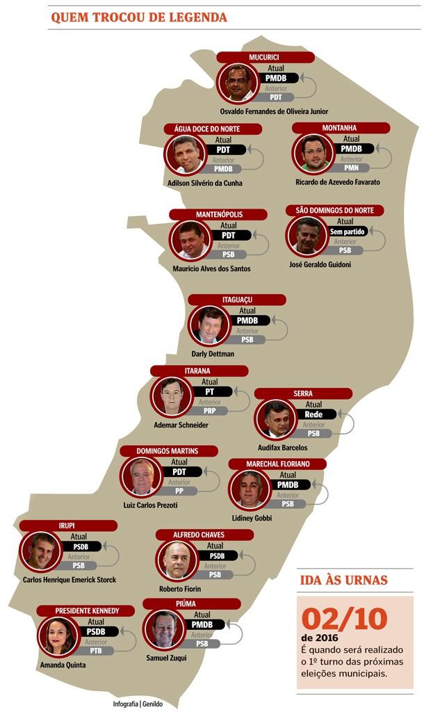 14 prefeitos trocaram de partido no Espírito Santo em 2015 (Foto: Arte/ Jornal A Gazeta)