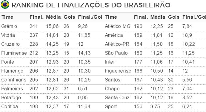 Tabela finalizações Grêmio (Foto: Reprodução)