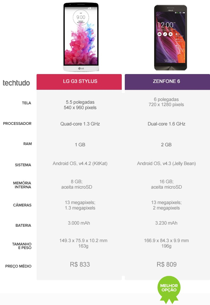Tabela comparativa LG G3 Stylus vs Zenfone 6 (Foto: Arte/TechTudo)