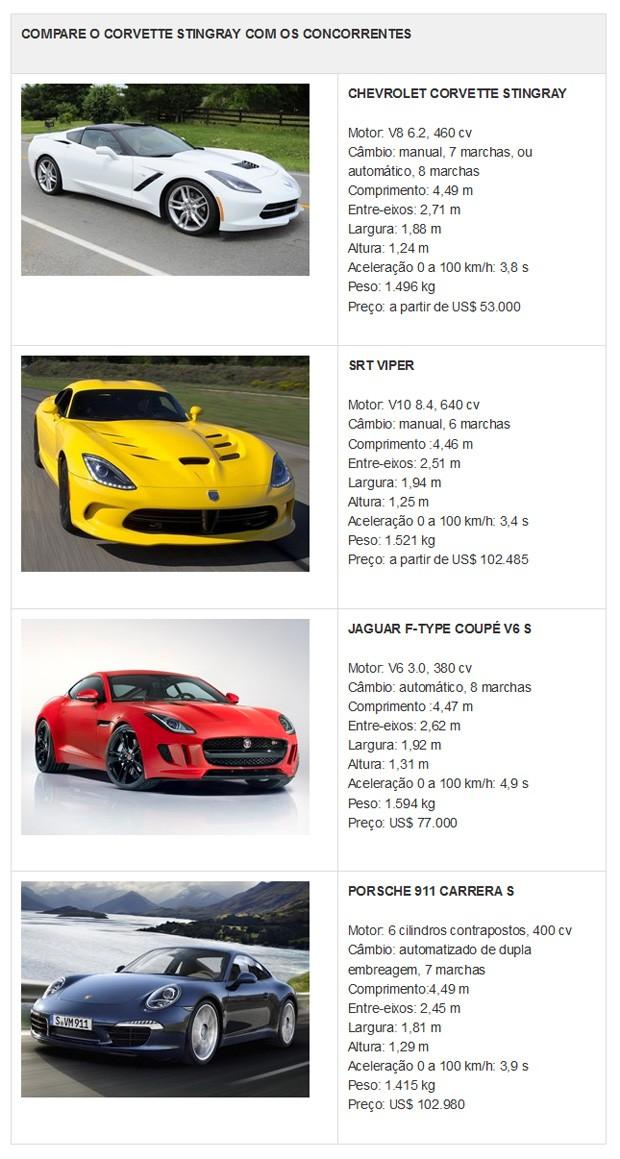 Concorrentes Corvette (Foto: G1)