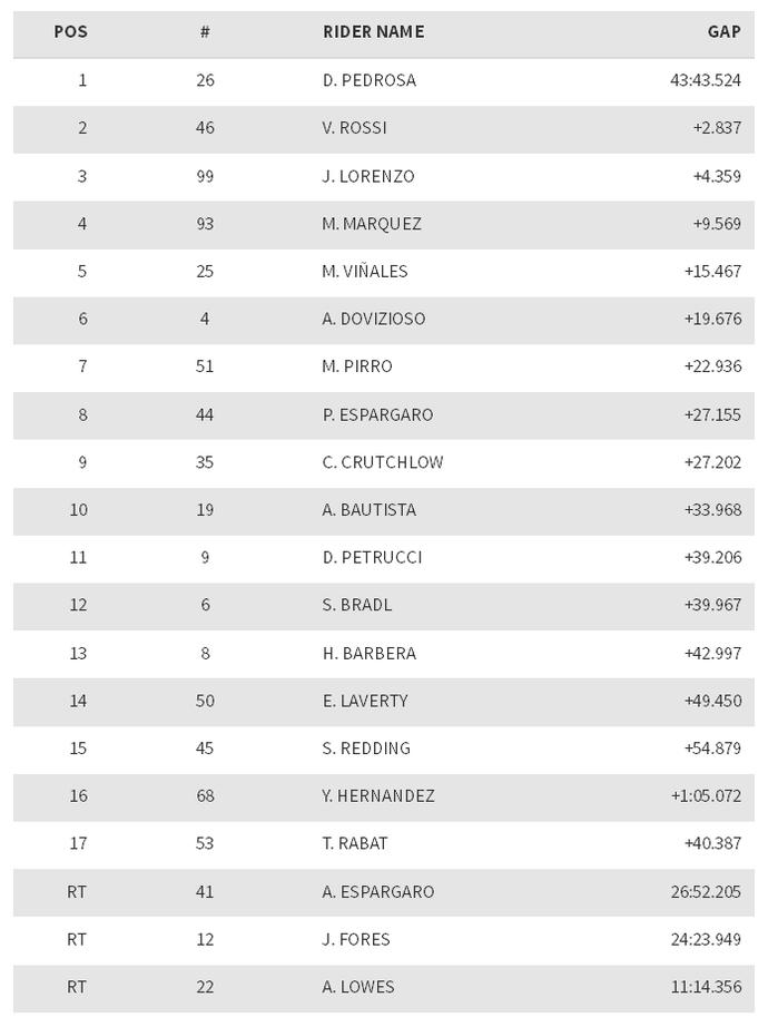 Resultado do GP de San Marino de MotoGP (Foto: Divulgação)