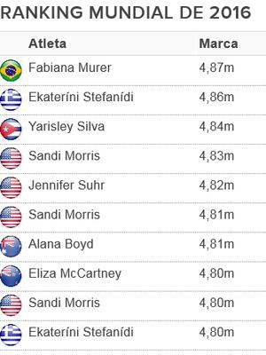 tabela ranking salto com vara 2016 (Foto: Fonte: IAAF)