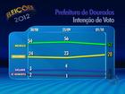 Murilo tem 52% e Keliana tem 28% em Dourados, MS, diz Ibope