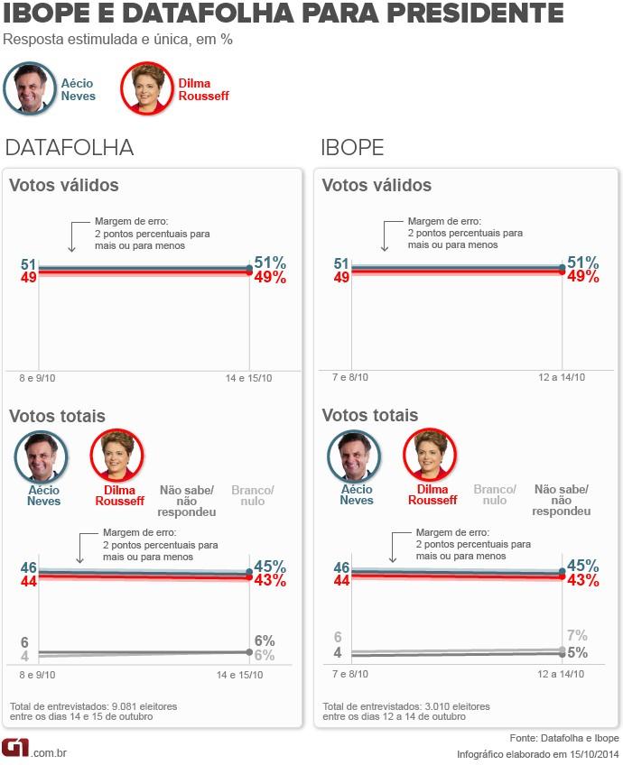 Eleições 2014: No Datafolha e no Ibope, Aécio tem 51%, e Dilma, 49% dos votos válidos