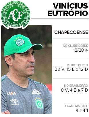 Card Técnico Vinicius Eutropio (Foto: Infoesporte)