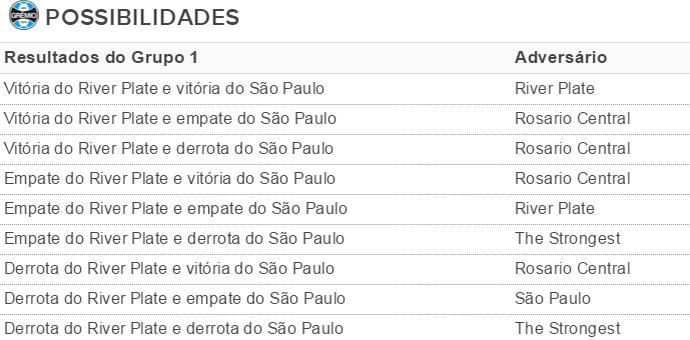 projeções, Grêmio, Libertadores (Foto: reprodução)