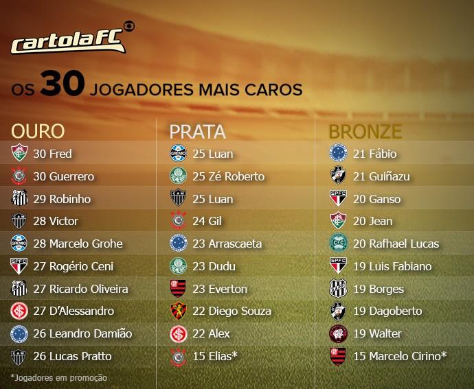 Cartola FC - Os 30 jogadores mais caros (Foto: Futdados)